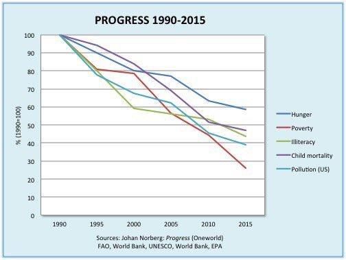 Como ha cambiado el mundo en los últimos 25 años. ¡Maldito capitalismo!... ¡Agggg!... (Ironía