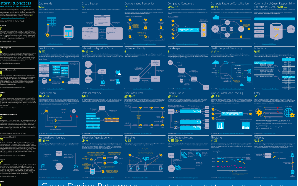 Infographic design patterns