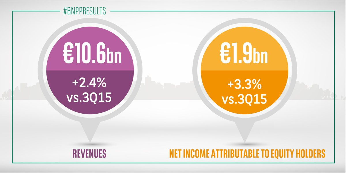 3Q16 #BNPPResults >> Good results thanks to the integrated and diversified banking model https://t.co/dgZLn5qqrG https://t.co/HZftrANbmc