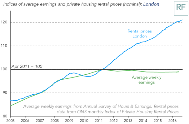 Rents in London continued to rise in September, while earnings still below their level in 2011 https://t.co/KK7YNuXY37
