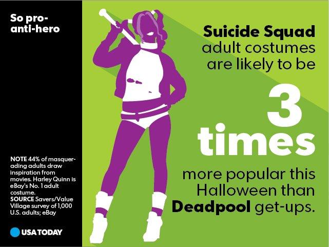 Most popular Halloween costumes of 2016