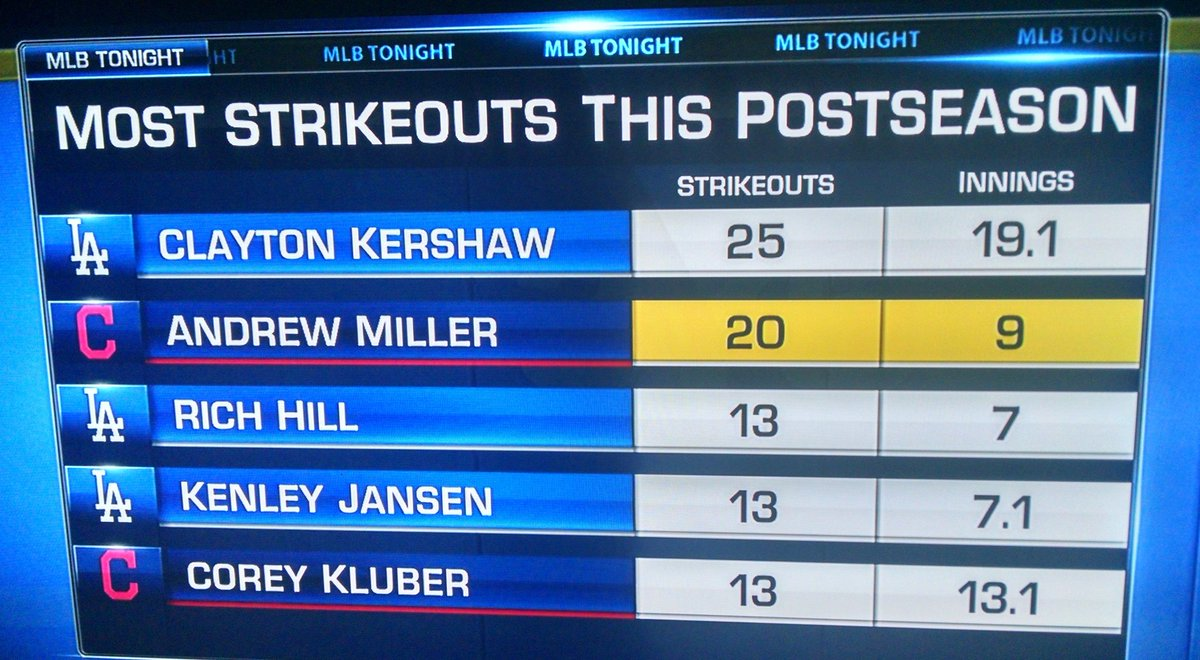 This is an insane statistic. #MillerTime https://t.co/Uee7LQpMUs