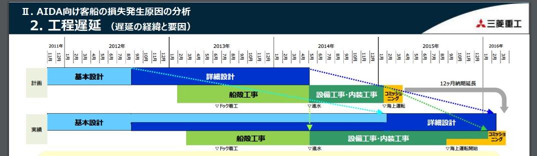 三菱重工の客船事業撤退に関して上がってるPDF、この部分だけで吐きそう。 mhi.co.jp/finance/librar…