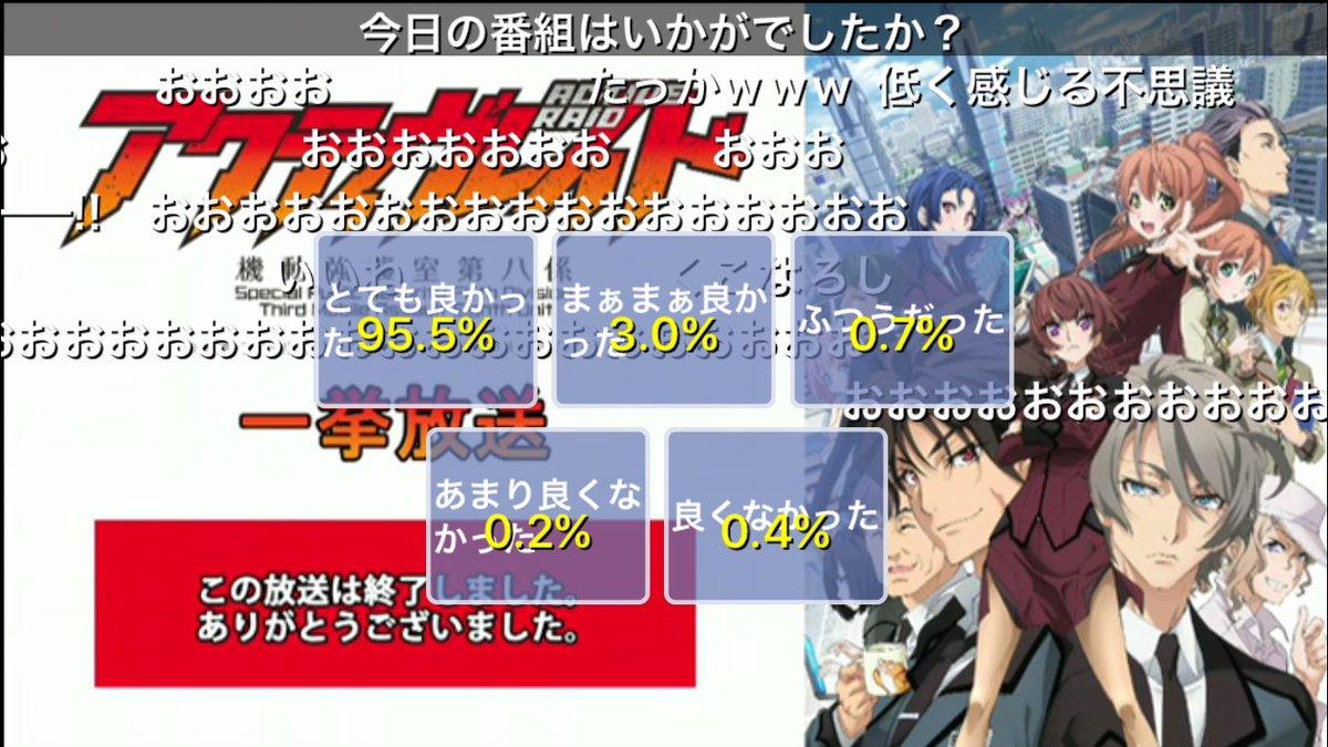 アクティヴレイド1期一挙放送とても良かった95.5%!コメント数は約87000!初見さんも満足されていて、ファンのわたし