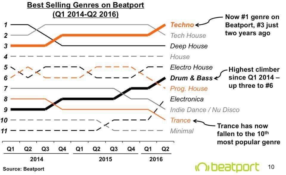 この2年間の各ダンスミュージックのジャンル別セールス推移表がとても興味深い。あくまでもbeatport 上での数字だけど、ドラムンベースがこの2年間で最も成長してる。#dnbjpn https://t.co/FXYEFJfum4