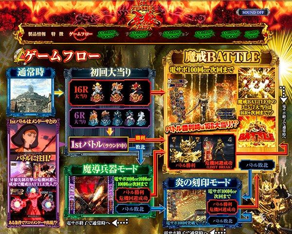 「CR ANOTHER牙狼〜炎の刻印〜」12月登場!  ゲームフローページを公開!