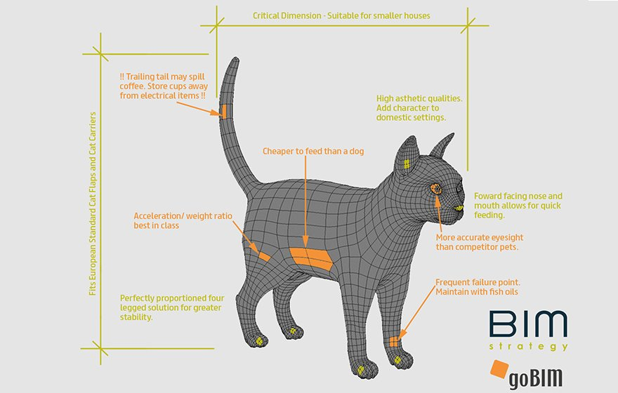 QoD: There's more than one way to BIM a cat. - @nick_tune @coBuilderUK https://t.co/VTNWiMFsw7 #AEC #BIM @bimplusnet https://t.co/uikBh5Gs7Y
