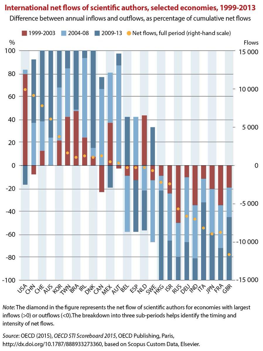 科学者の流出・流入を表したグラフ。日本からの科学者の流出っぷりがすごい…。