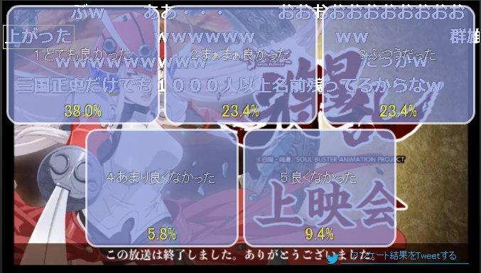 【ニコ生】「侍霊演武:将星乱」3話上映会 アンケート結果 #ソウルバスター 上がったが高めの数字でワンペアかwそろそろ天