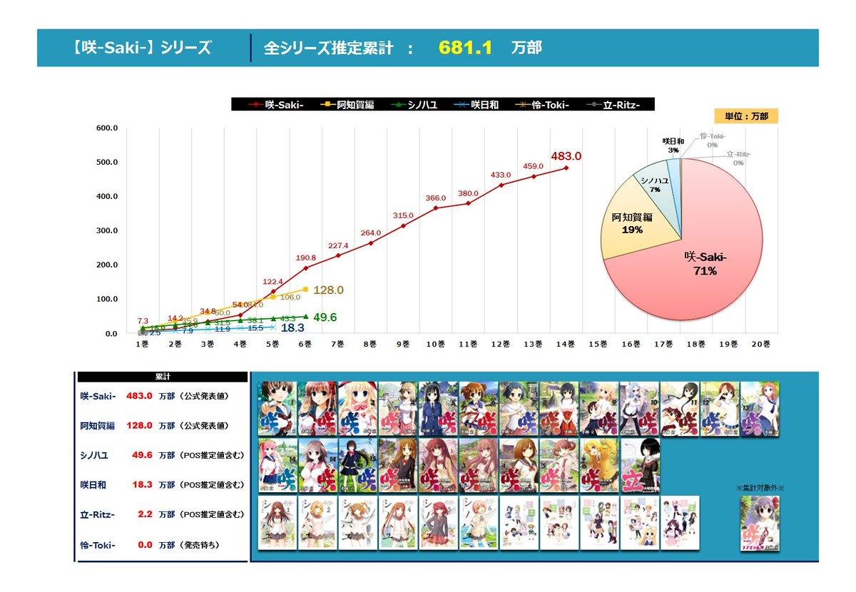 @45927_Tanaka: (05-13)【咲-Saki-】シリーズ 推定累計発行部数・売上は『681.1万部』内訳は
