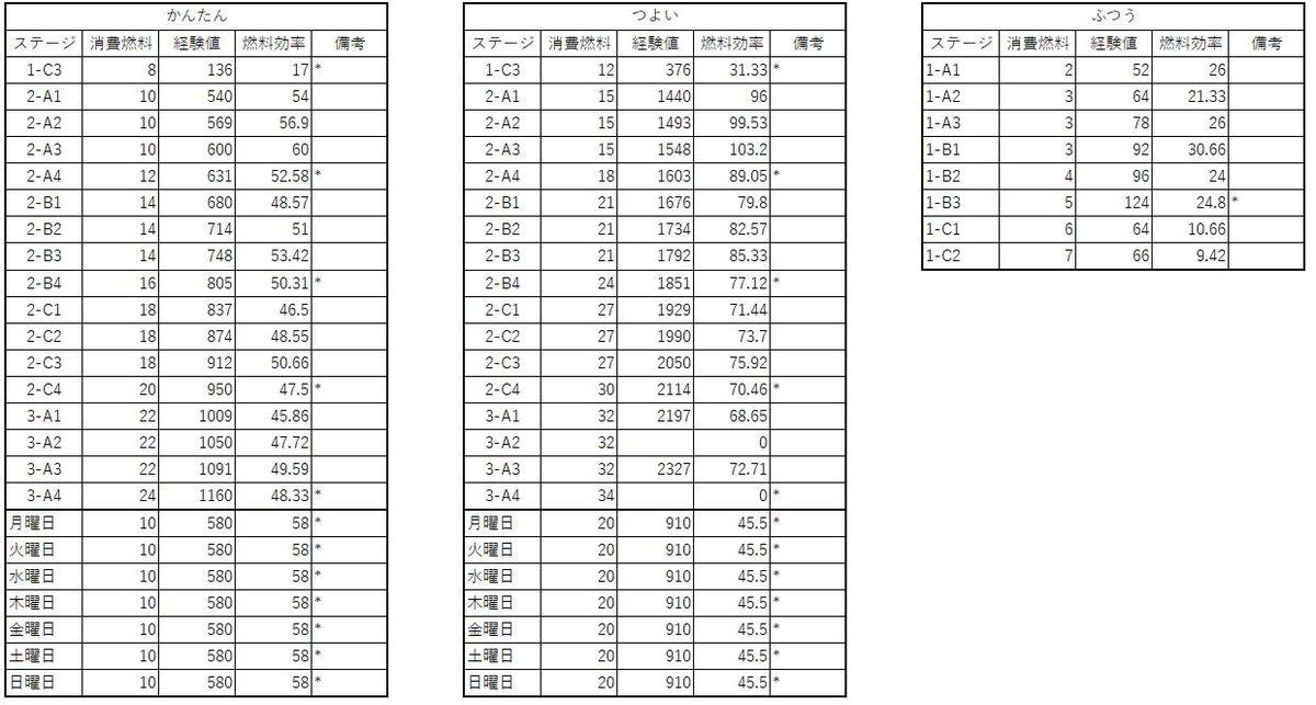 (ほぼ)全ステージ経験値効率表。3-A2と3-A4のつよいだけまだわからない(´・ω・`)ちなみに備考の*はボスがいるス