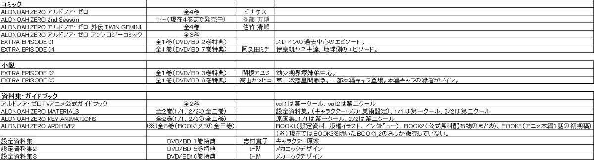 @2ji_tsu_ke: とりあえず現在販売されているであろうアルドノア・ゼロ関連の販売物についてまとめてみた 一部現在