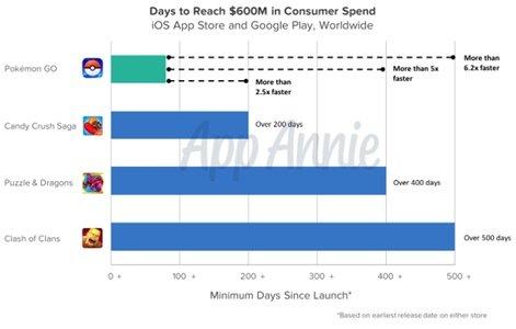 Pokemon GO rakes in $600 million in revenue twice as fast as Candy Crush Saga https://t.co/MC0Qsym6bK https://t.co/8ILkmZxvpP