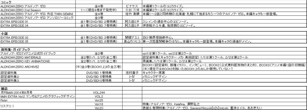 @2ji_tsu_ke: アルドノア・ゼロ 現在までの販売物まとめ(グッズ、アニメージュ・アニメディア・ニュータイプなど