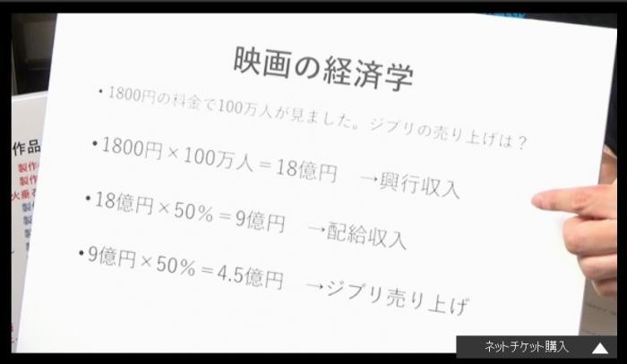【悲報】岡田斗司夫「興行収入的にジブリ作品は半分ぐらいは失敗。ナウシカ、ラピュタ、トトロは完全にアウト。かぐや姫は地獄レ
