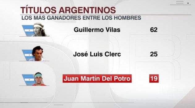 Juan Martín del Potro es el tercer argentino con más títulos de la historia. ������ https://t.co/rlRMAqBfMO
