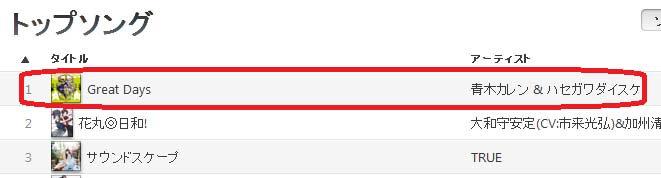 <JOJO>引き続き「Great Days」が大好評iTunesアニメランキング1位です!!爽やかなサウンドが一週間の始