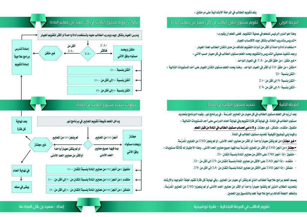 تقويم الطالب المرحلة الأبتدائية نشرة