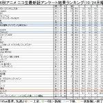 2016秋アニメ ニコ生最新話アンケート結果ランキング(10/24月曜版) #nicoch・月曜更新分( #touken