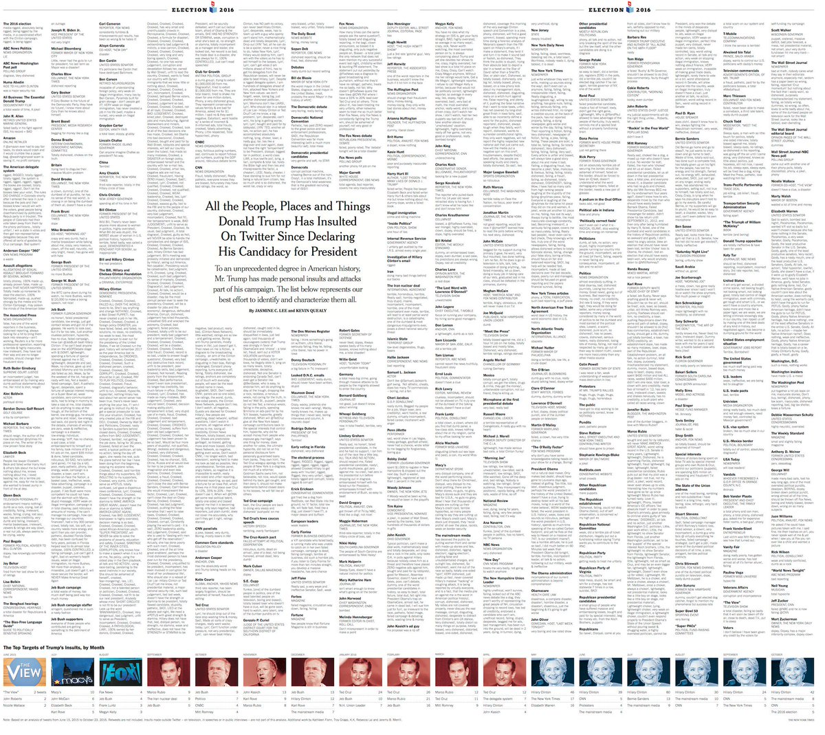 Donald Trump's Twitter insults: The complete list, printed in today's paper https://t.co/zQCa5LnbBj