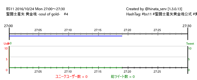 ☆終了まで11分BS11 16/10/24(月)27:00~27:30聖闘士星矢 黄金魂 -soul of gold-