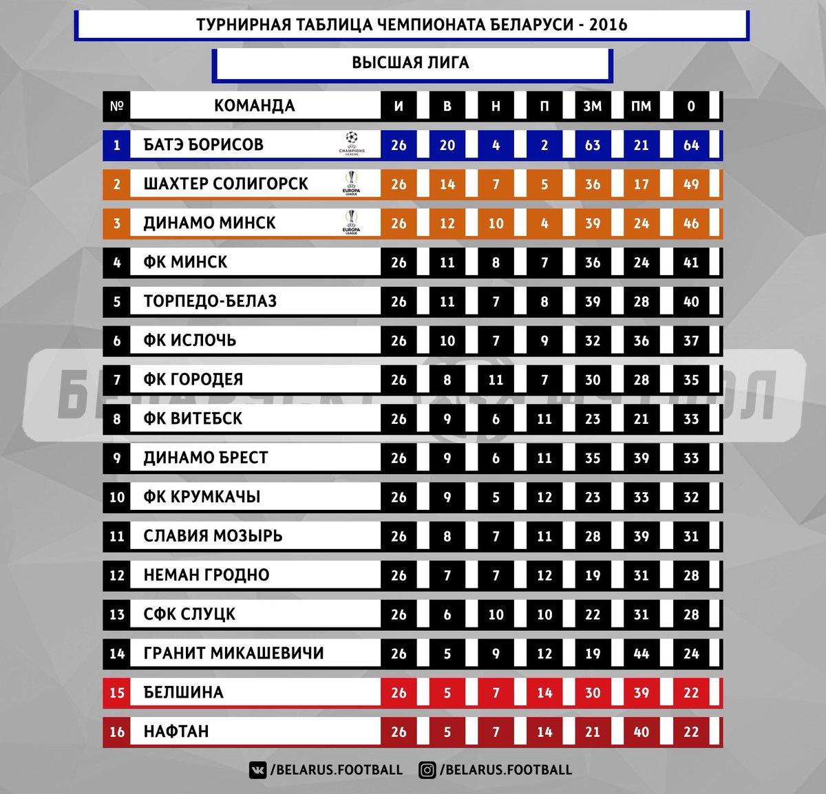 премьер лига бельгии таблица
