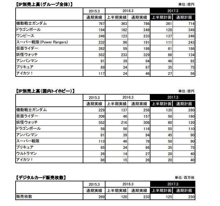 バンダイナムコグループ IP別売上高2016年3月通期実績機動戦士ガンダム786億円ドラゴンボール349億円妖怪ウォッチ