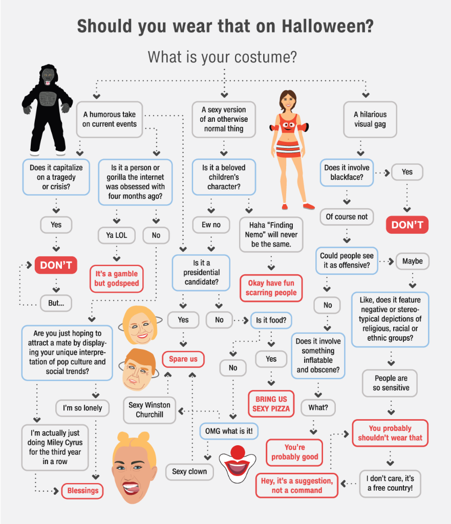 Should you really wear that sexy Harambe outfit for Halloween? Here's the advice we all need