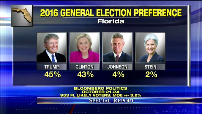 Florida Poll: @realDonaldTrump leads @HillaryClinton 45% to 43%. #SpecialReport