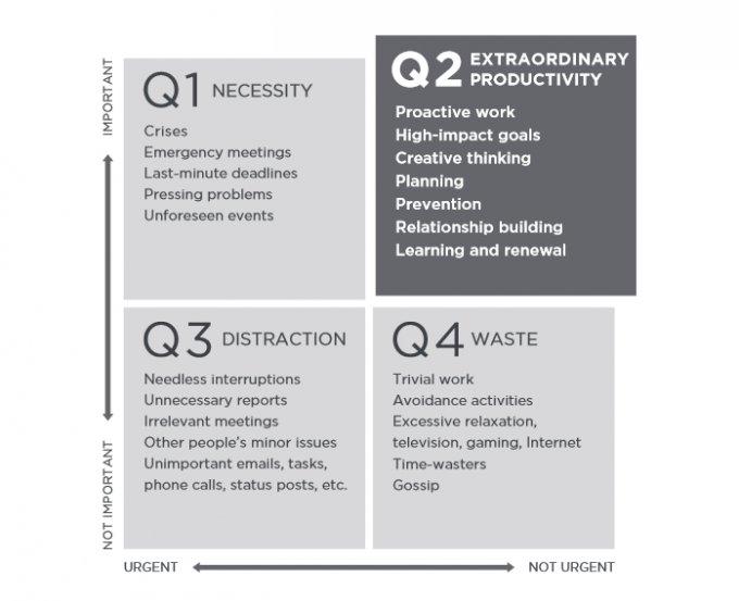 Debemos aprender a eliminar los 3 cuadrantes y quedarnos en el 2 #WOBIMEX #productividad @korykogon https://t.co/hr2JxXgYbN