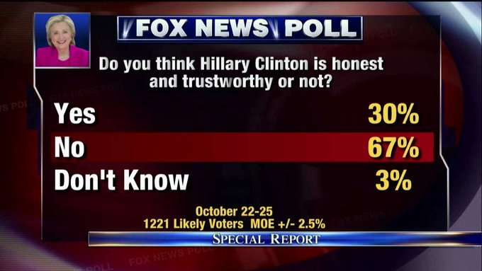 Fox News Poll: 67% say @HillaryClinton is not honest and trustworthy. #SpecialReport