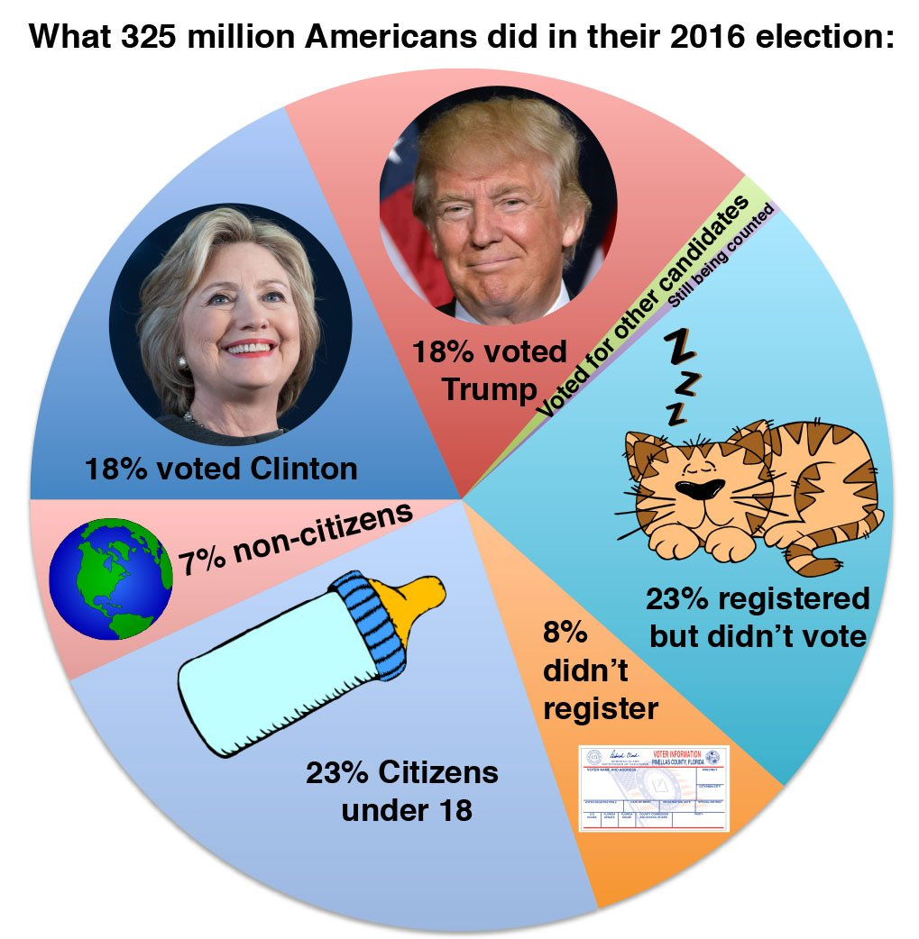 Infographic by @tegmark revealing what really happened in yesterday's election. https://t.co/DS01nG6nvW