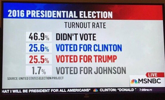 Something tragically wrong w/ system where near half the populace don't vote on matter so fundamental to their lives https://t.co/Uc1AsNKxRu