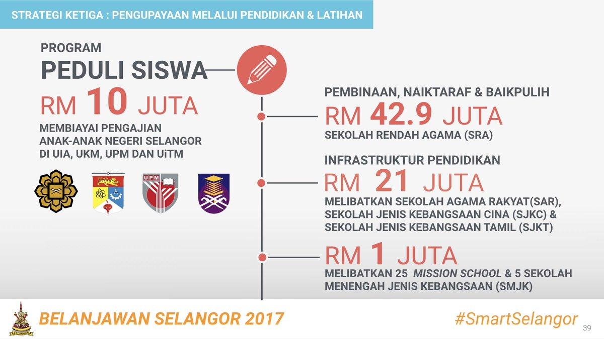 Sementara Putrajaya memotong, kita terus memberdaya sektor pendidikan. #Selangor17 https://t.co/E3M2uuUQQo