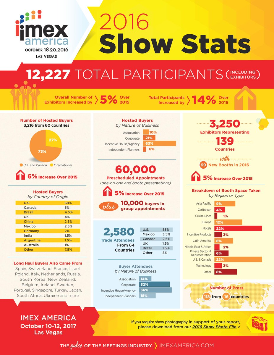 We're delighted to share the IMEX America 2016 Show Stats [PDF link: https://t.co/0qQmZoZ9Xx] #IMEX16 https://t.co/aM5YuuByH9