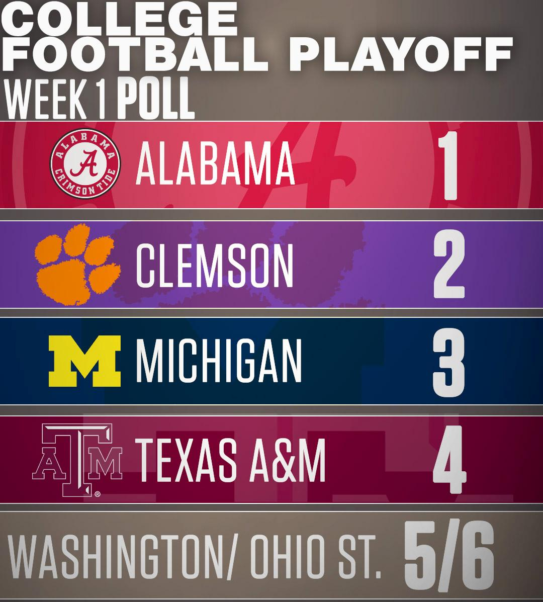 college football playoff rankings - photo #24