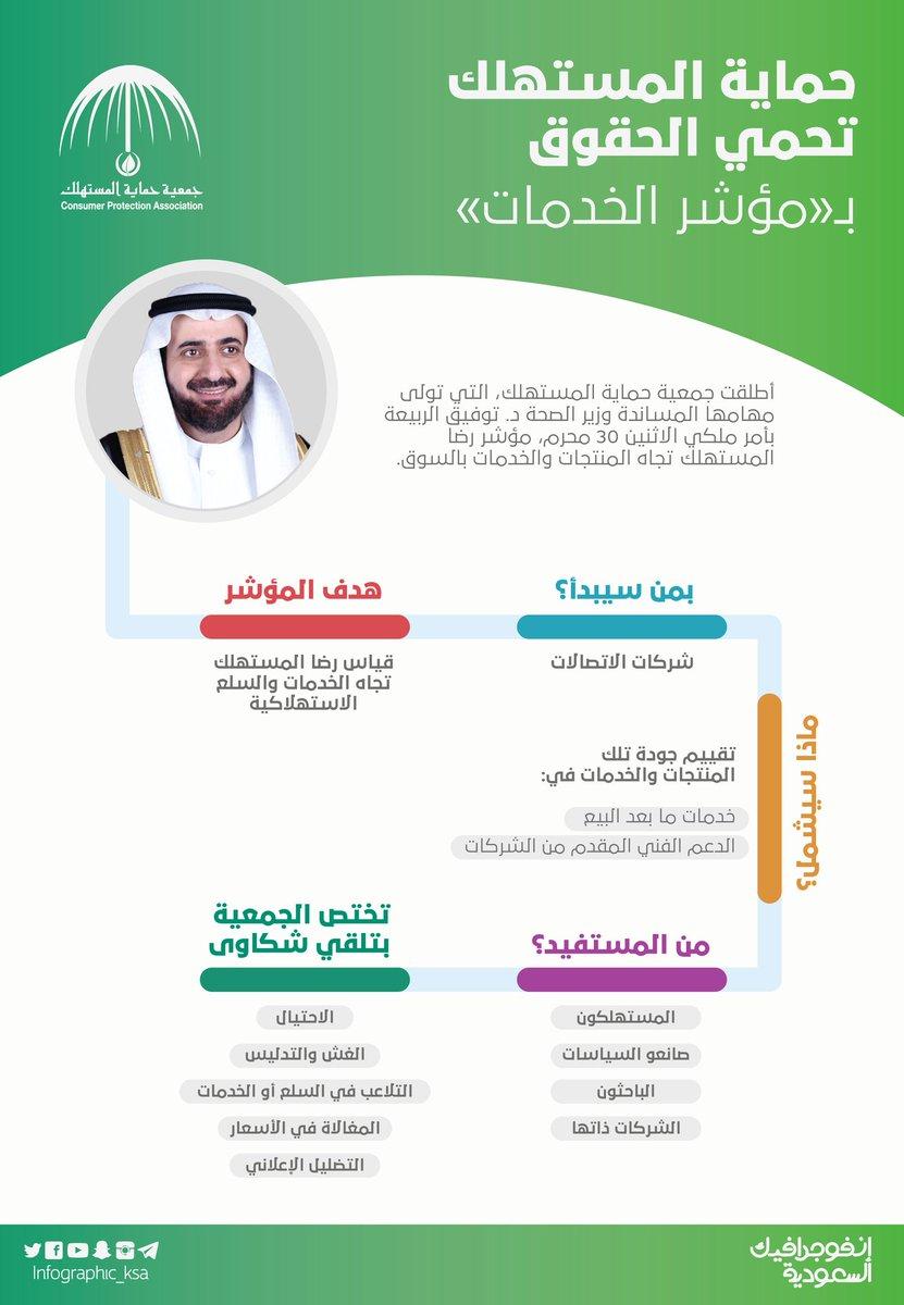 Infographic ksa