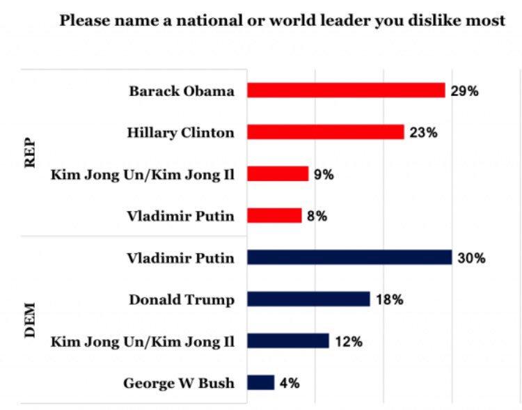 Republicans dislike Obama three times more than they dislike Putin and Kim Jong Un https://t.co/3XQOWl9WAk https://t.co/ELaDUr5plu