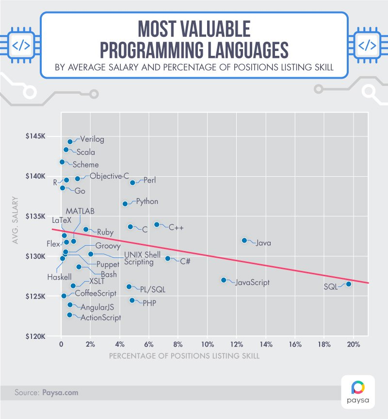 Salaries and Job Offerings Categorized by Programming Language via #MVB Dustin Marx https://t.co/a6jOFPdiae #agile https://t.co/nm0RqUZzmO