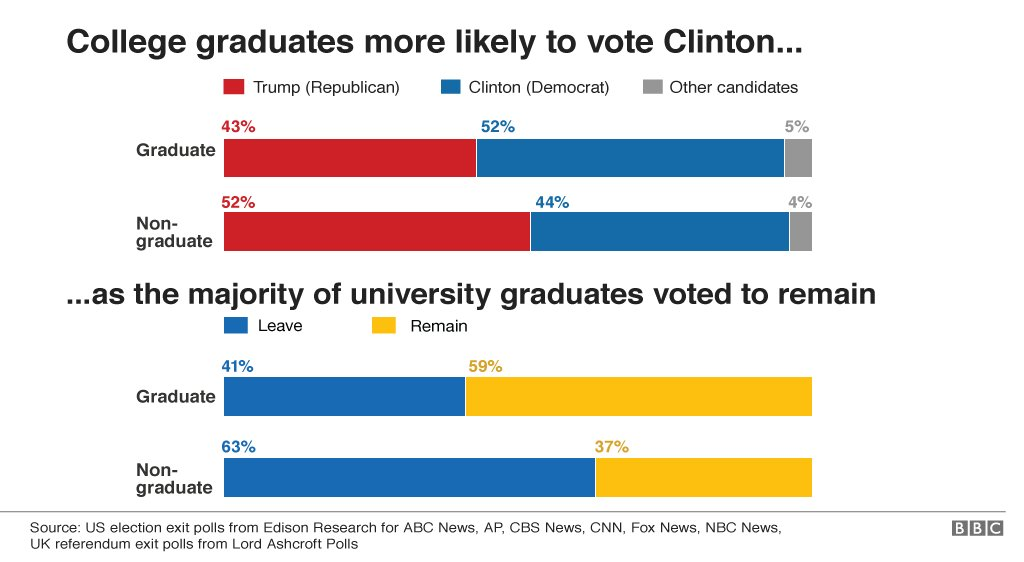 EU referendum and US election voting trends: the education divide