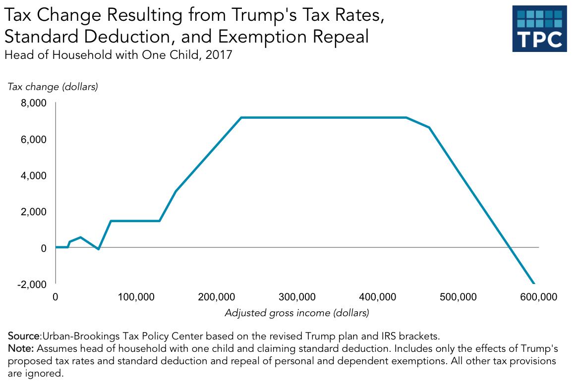 .@realDonaldTrump's tax plan would hit single parents hard https://t.co/Ss04JyOu1Z https://t.co/I0nsgNqQOo