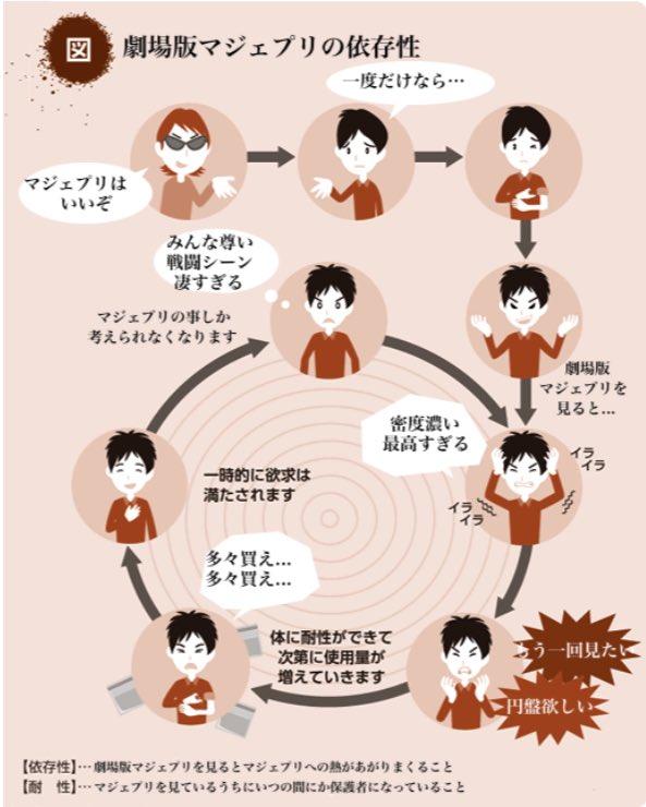 劇場版マジェプリの循環コラ #MJPR