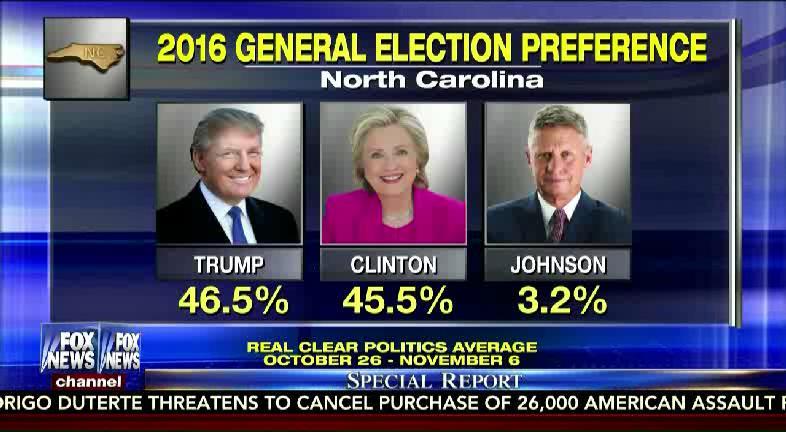 New polls show @realDonaldTrump up in #NorthCarolina and #Florida