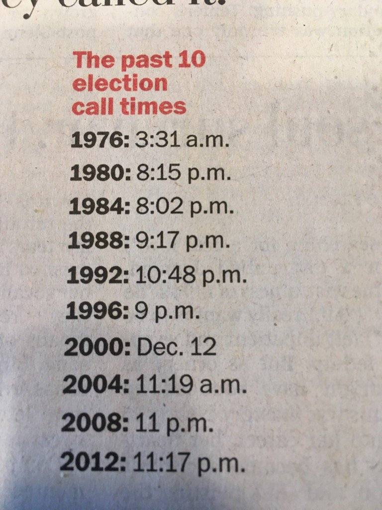 The time that each of the past 10 presidential elections was called. Via @washingtonpost https://t.co/KymwzLDn98