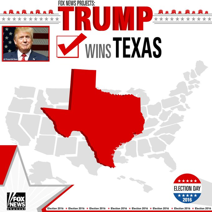 Fox News projects @realDonaldTrump wins Texas. #ElectionNight #FoxNews2016
