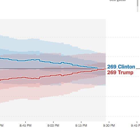 At 9:30 pm Eastern, Upshot Electoral vote forecast: 269 Trump. 269 Clinton. https://t.co/5pSH5KTRBf https://t.co/KKRvFkzYx4
