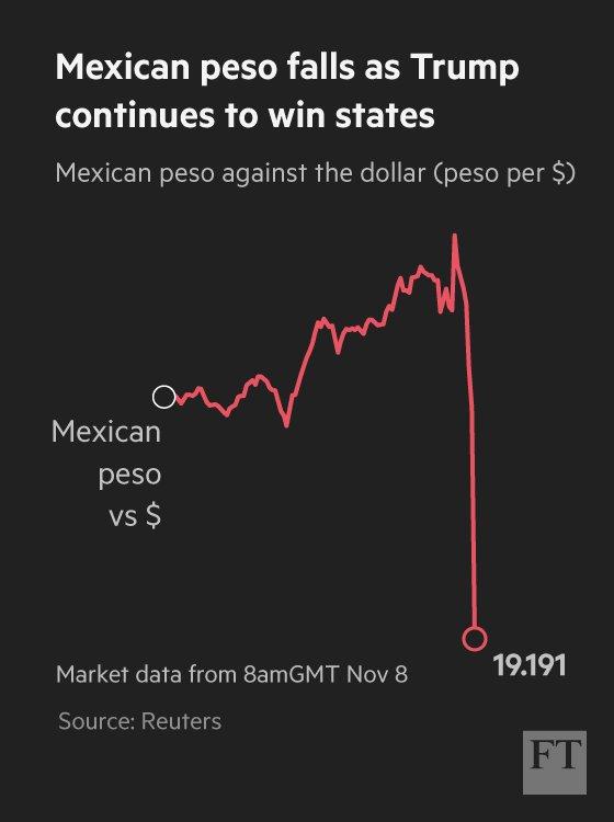 Mexican Peso crashing.  Biggest drop in 20 years. https://t.co/YsUgEh4wek