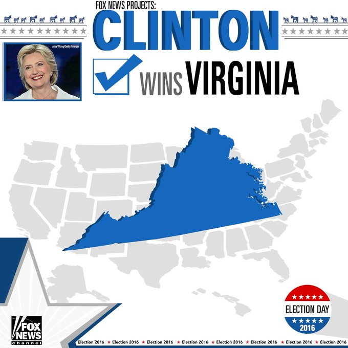 Fox News projects @HillaryClinton wins Virginia. #ElectionNight #FoxNews2016
