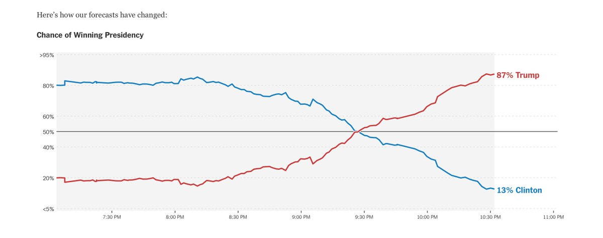 The change in chance of winning from the New York Times is dramatic and crazy. https://t.co/IEktkRbZfV