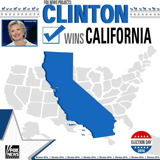 Fox News projects @HillaryClinton wins California. #ElectionNight #FoxNews2016
